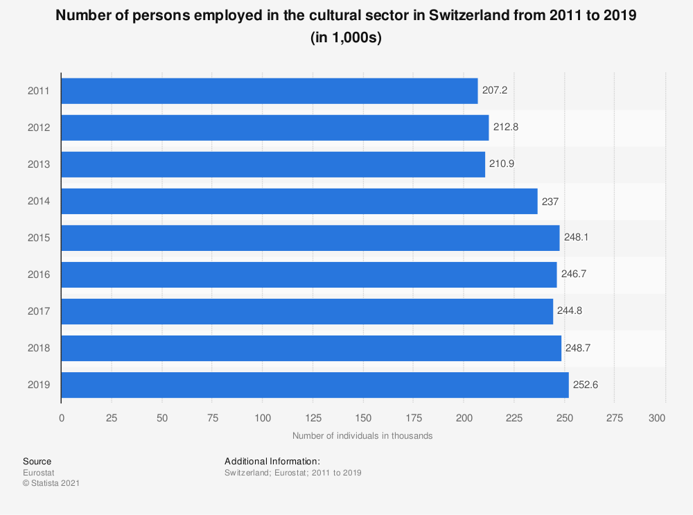 Statistic: Number of persons employed in the cultural sector in Switzerland from 2011 to 2019 (in 1,000s) | Statista