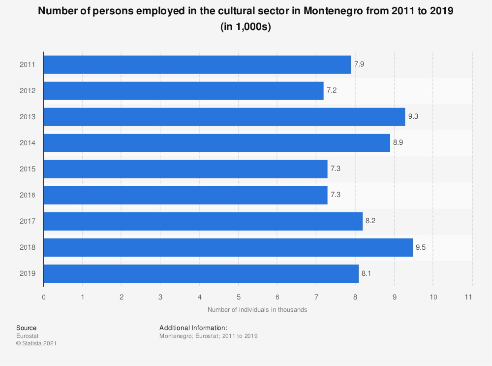 Statistic: Number of persons employed in the cultural sector in Montenegro from 2011 to 2019 (in 1,000s)   Statista