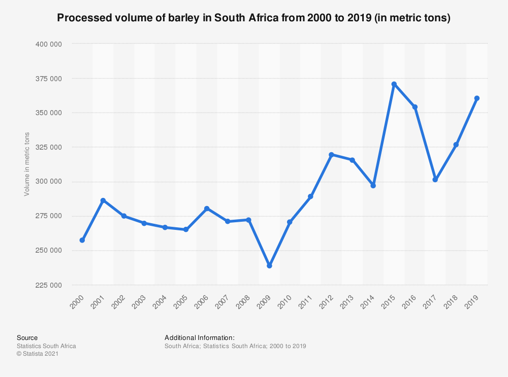 Statistic: Processed volume of barley in South Africa from 2000 to 2019 (in metric tons) | Statista