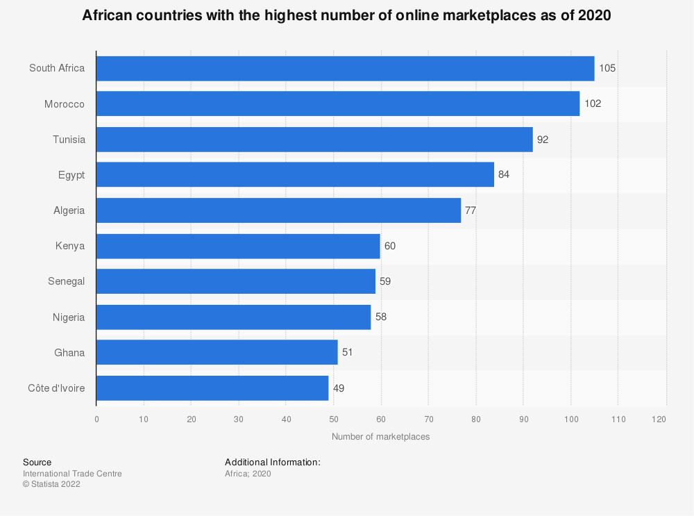 Statistic: African countries with the highest number of online marketplaces as of 2019 | Statista