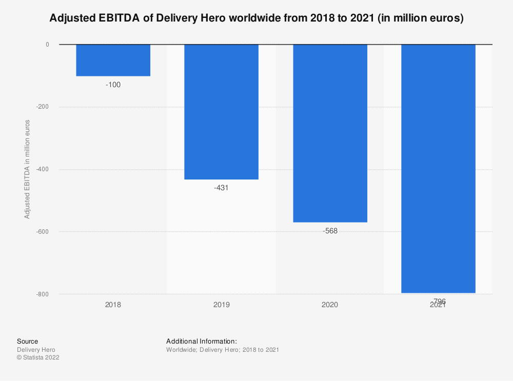 Statistic: Adjusted EBITDA of Delivery Hero worldwide from 2018 to 2019* (in million euros)   Statista