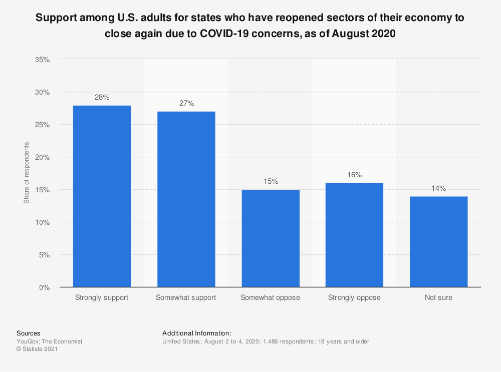Statistic: Support among U.S. adults for states who have reopened sectors of their economy to close again due to COVID-19 concerns, as of August 2020 | Statista