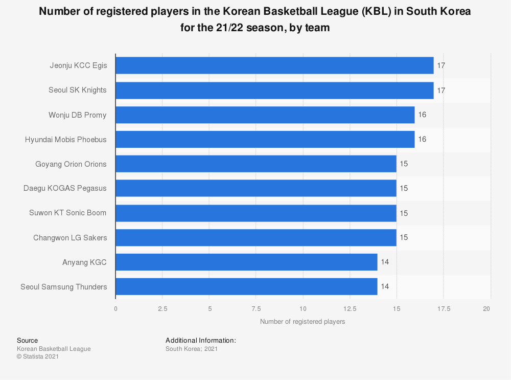 Statistic: Number of registered players in the Korean Basketball League (KBL) in South Korea for the 20/21 season, by team | Statista