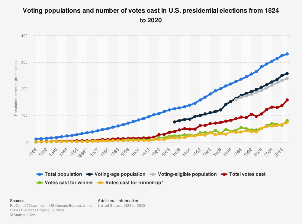 Statistic: Voting populations and number of votes cast in U.S. presidential elections from 1824 to 2016 | Statista