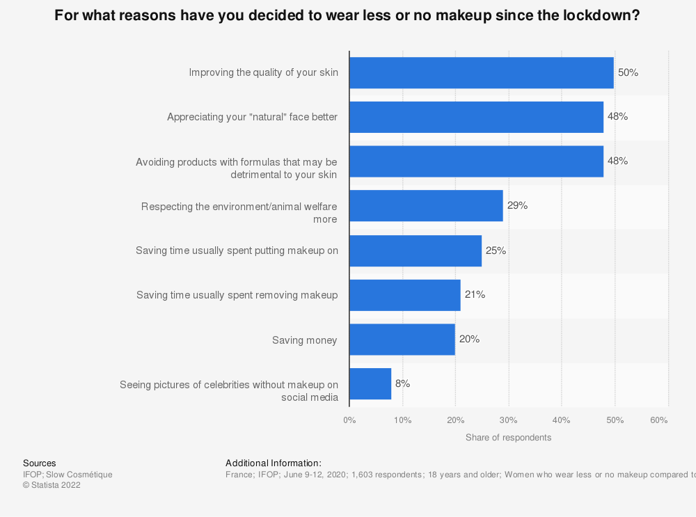 Statistic: For what reasons did you decide to wear less or no makeup ?* | Statista
