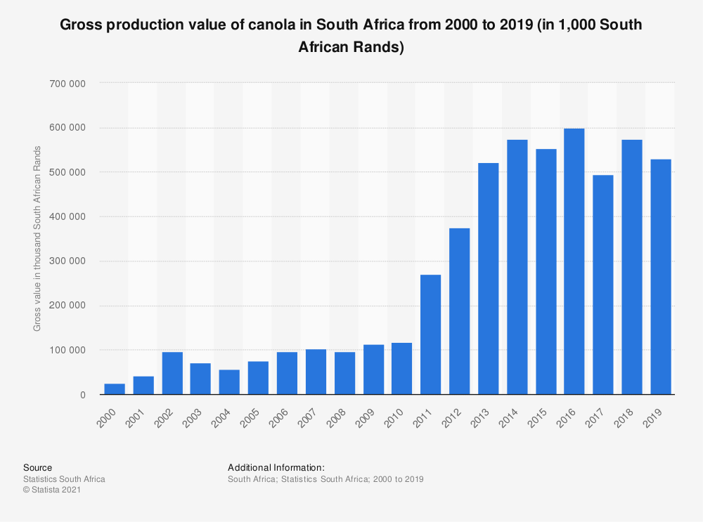 Statistic: Gross production value of canola in South Africa from 2000 to 2019 (in 1,000 South African Rands) | Statista
