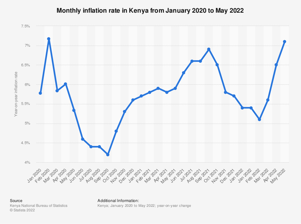 Kenya: monthly inflation rate 2019-2021   Statista