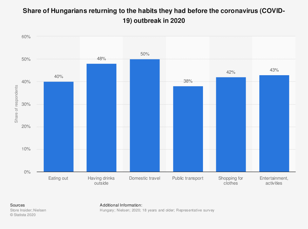 Statistic: Share of Hungarians returning to the habits they had before the coronavirus (COVID-19) outbreak in 2020   Statista