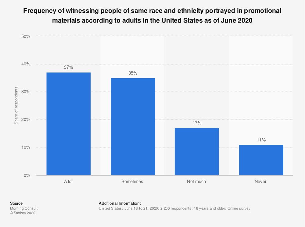 Statistic: Frequency of witnessing people of same race and ethnicity portrayed in promotional materials according to adults in the United States as of June 2020 | Statista