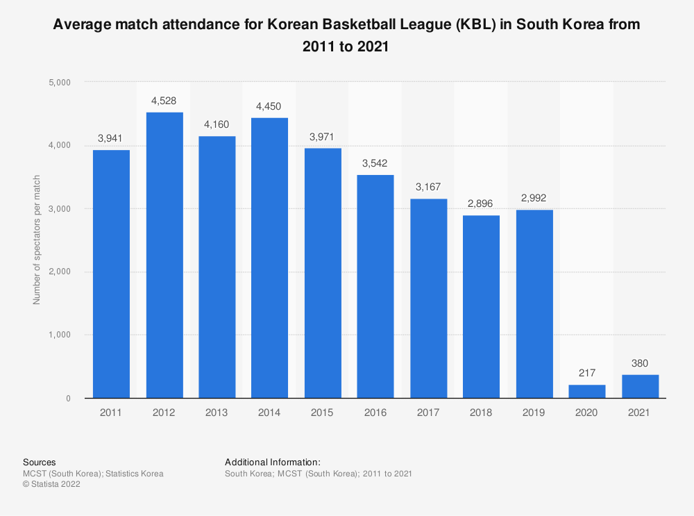 Statistic: Average match attendance for Korean Basketball League (KBL) in South Korea from 2010 to 2019 | Statista