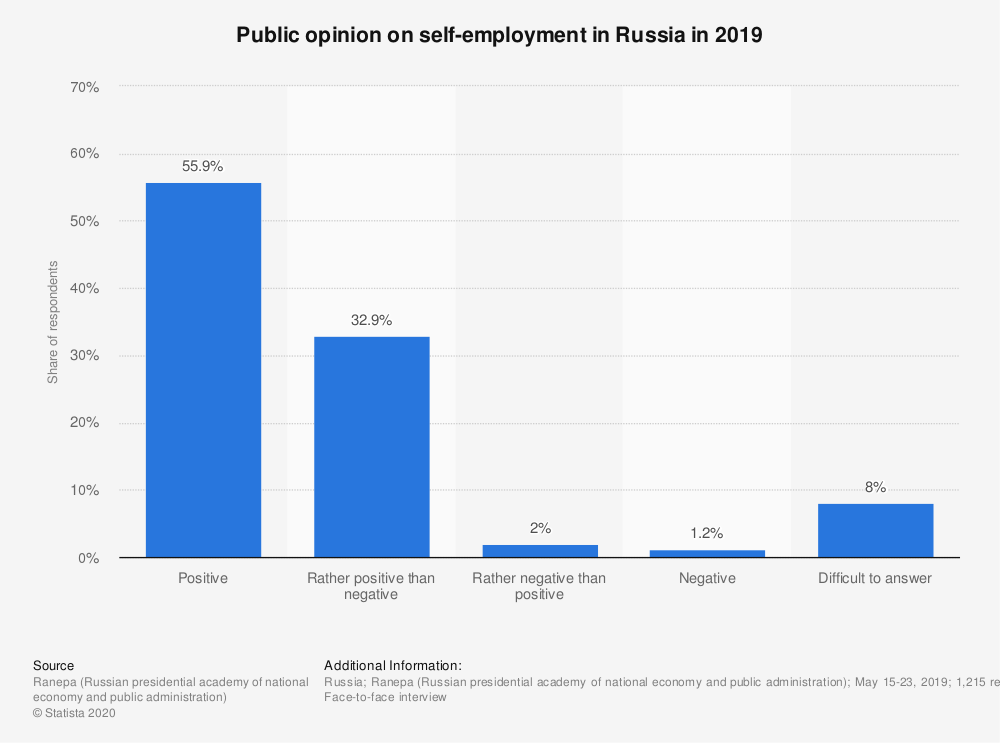Statistic: Public opinion on self-employment in Russia in 2019   Statista