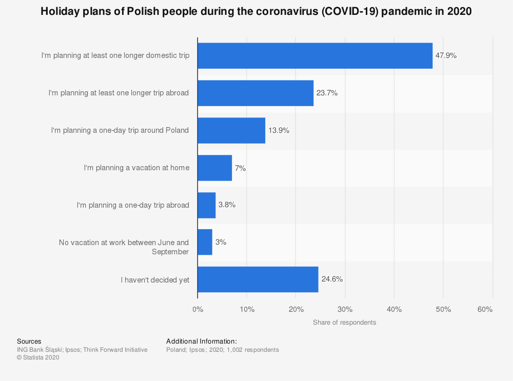 Statistic: Holiday plans of Polish people during the coronavirus (COVID-19) pandemic in 2020 | Statista