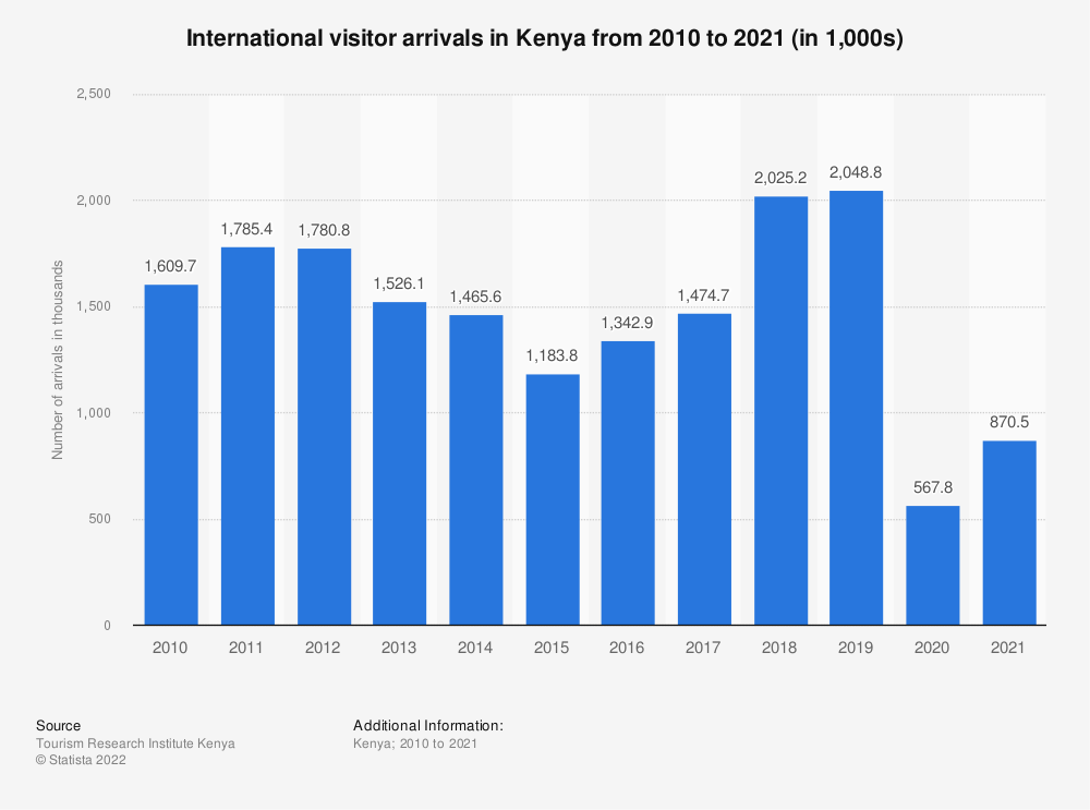 Statistic: International visitor arrivals in Kenya from 2010 to 2020 (in 1,000s) | Statista