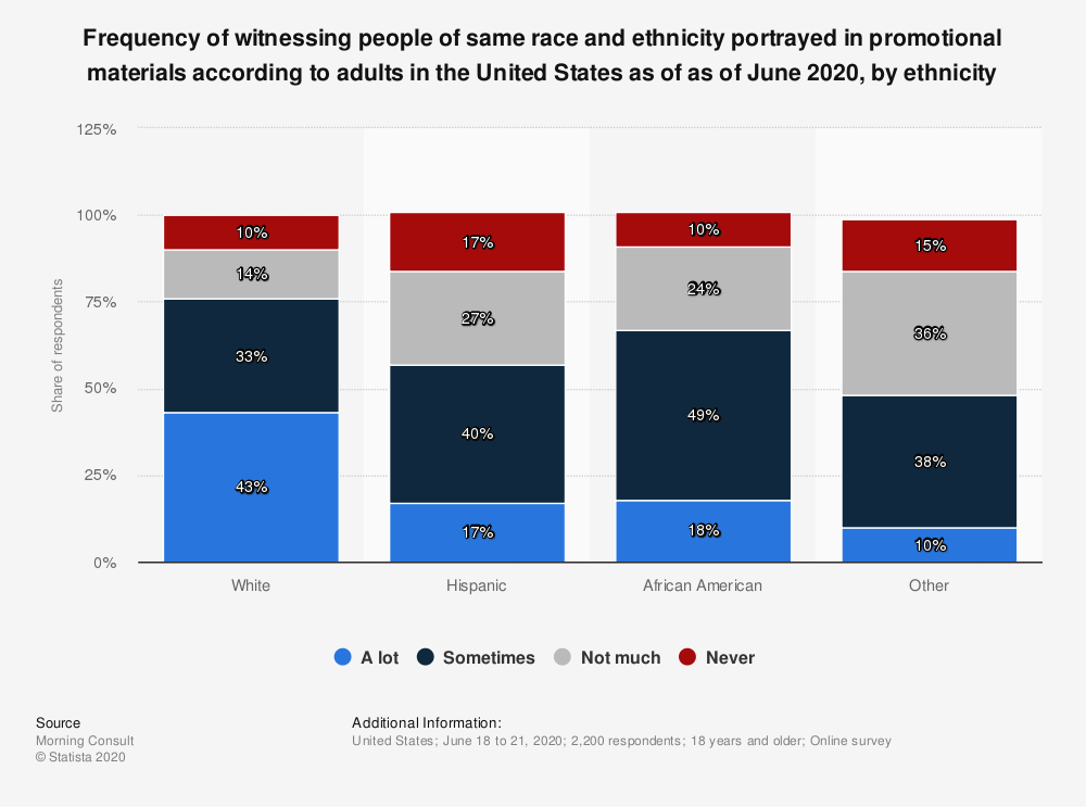 Statistic: Frequency of witnessing people of same race and ethnicity portrayed in promotional materials according to adults in the United States as of as of June 2020, by ethnicity | Statista