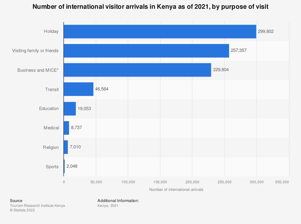 Statistic: Number of international visitor arrivals in Kenya from January to June 2021, by purpose of visit | Statista