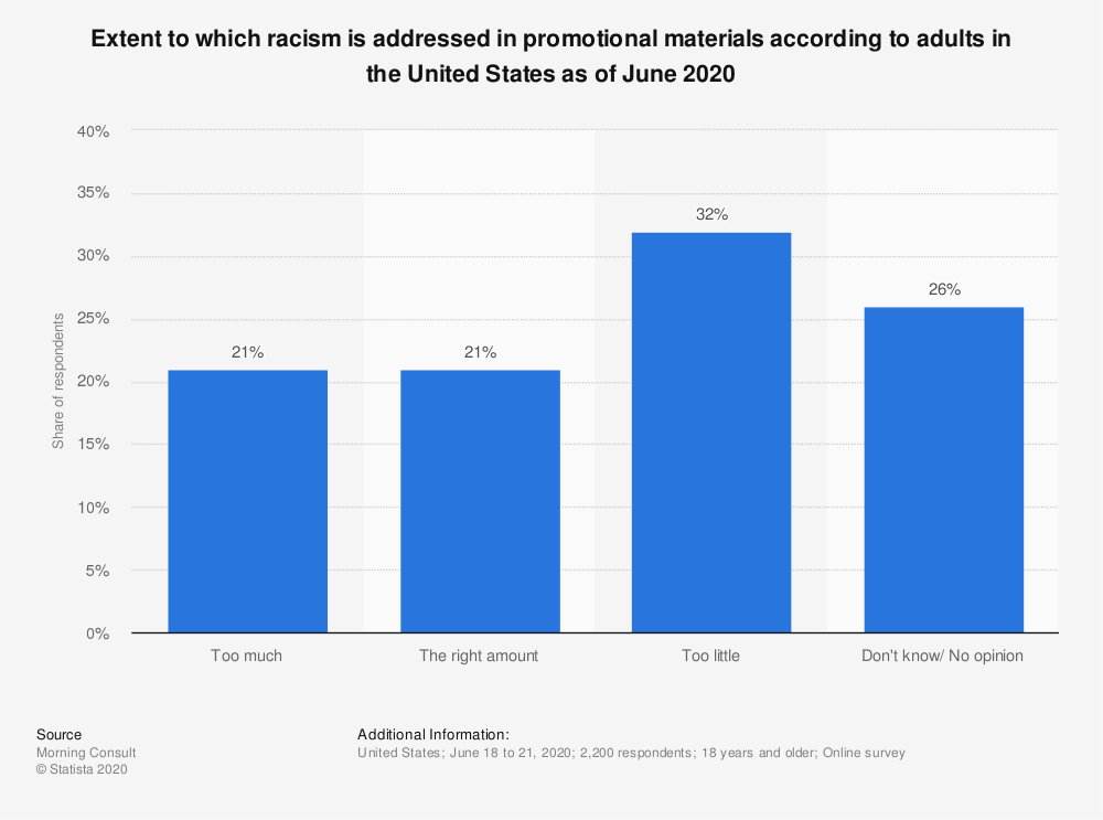 Statistic: Extent to which racism is addressed in promotional materials according to adults in the United States as of June 2020 | Statista