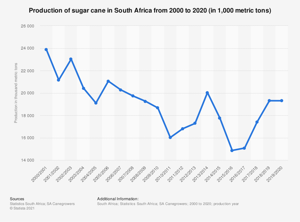 Statistic: Production of sugar cane in South Africa from 2000 to 2020 (in 1,000 metric tons) | Statista