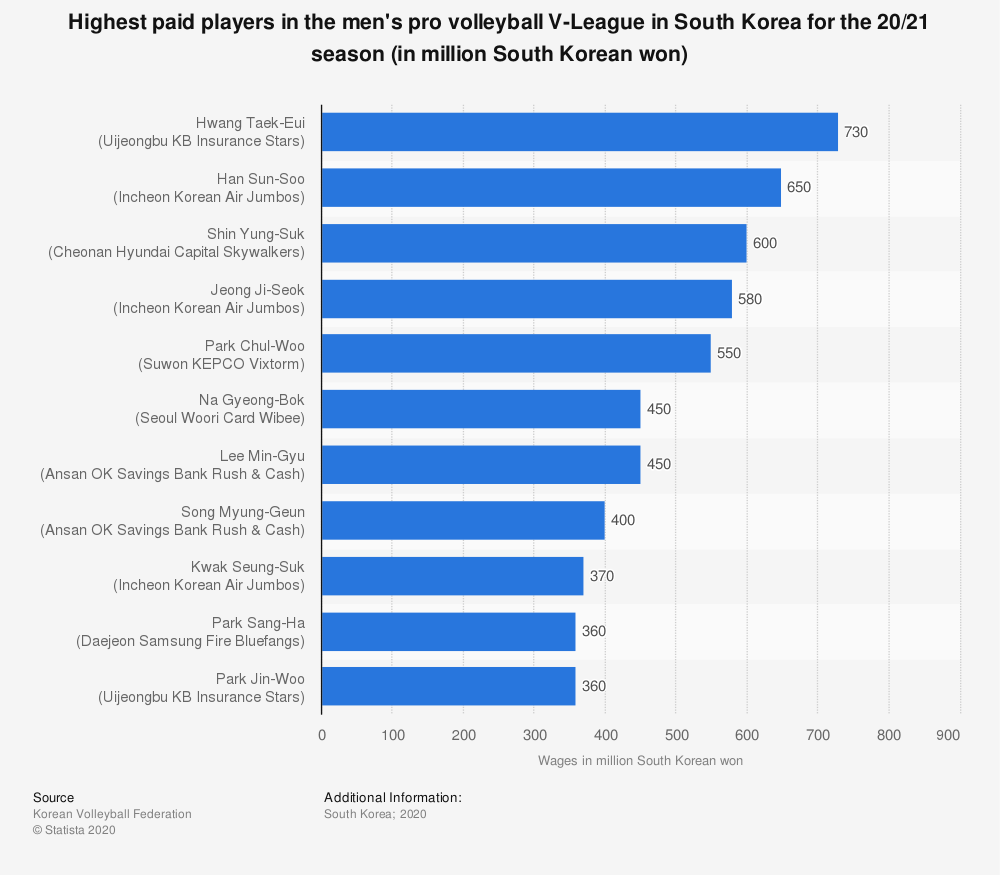 Statistic: Highest paid players in the men's pro volleyball V-League in South Korea for the 20/21 season (in million South Korean won)   Statista