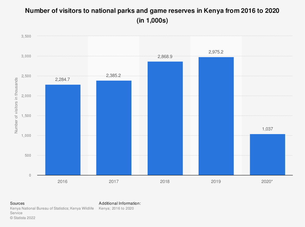 Statistic: Number of visitors to national parks and game reserves in Kenya from 2015 to 2019 (in 1,000s) | Statista