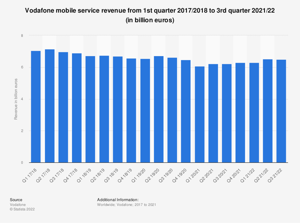 Statistic: Vodafone mobile service revenue from 1st quarter 2017/2018  to 2nd quarter 2020/21 (in billion euros) | Statista