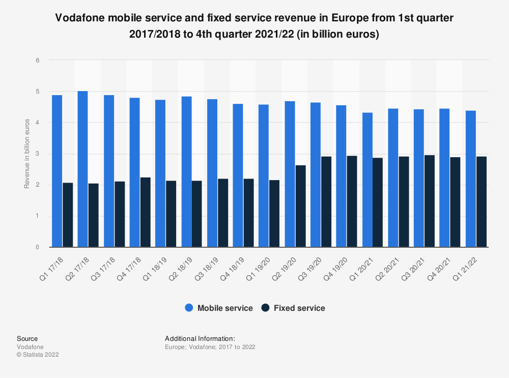 Statistic: Vodafone mobile service and fixed service revenue in Europe from 1st quarter 2017/2018  to 4th quarter 2020/21 (in billion euros) | Statista