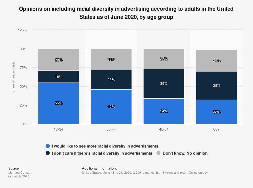 Statistic: Opinions on including racial diversity in advertising according to adults in the United States as of June 2020, by age group | Statista