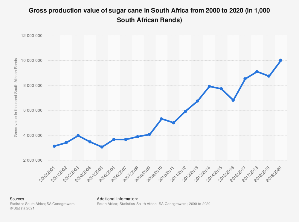 Statistic: Gross production value of sugar cane in South Africa from 2000 to 2020 (in 1,000 South African Rands) | Statista