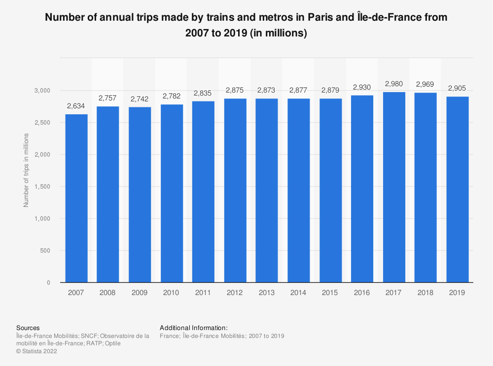 Statistic: Number of annual trips made by trains and metros in Paris and Île-de-France from 2007 to 2019 (in millions) | Statista
