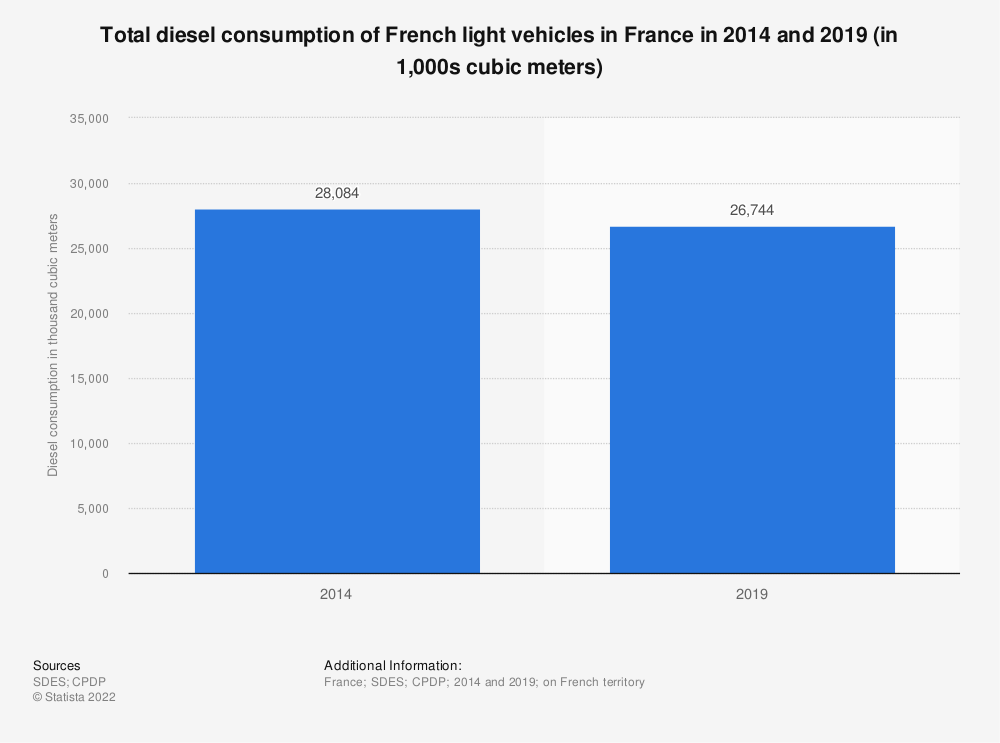 Statistic: Total diesel consumption of French light vehicles in France in 2014 and 2019 (in 1,000s cubic meters) | Statista