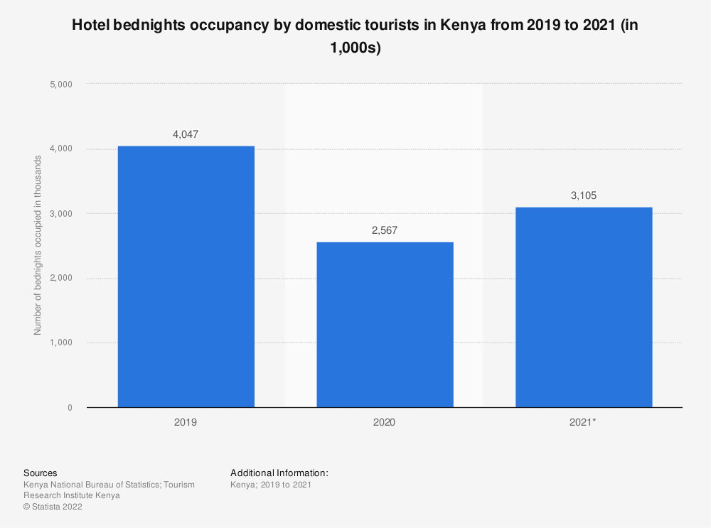 Statistic: Hotel bednights occupancy by domestic tourists in Kenya from 2015 to 2019 (in 1,000s) | Statista