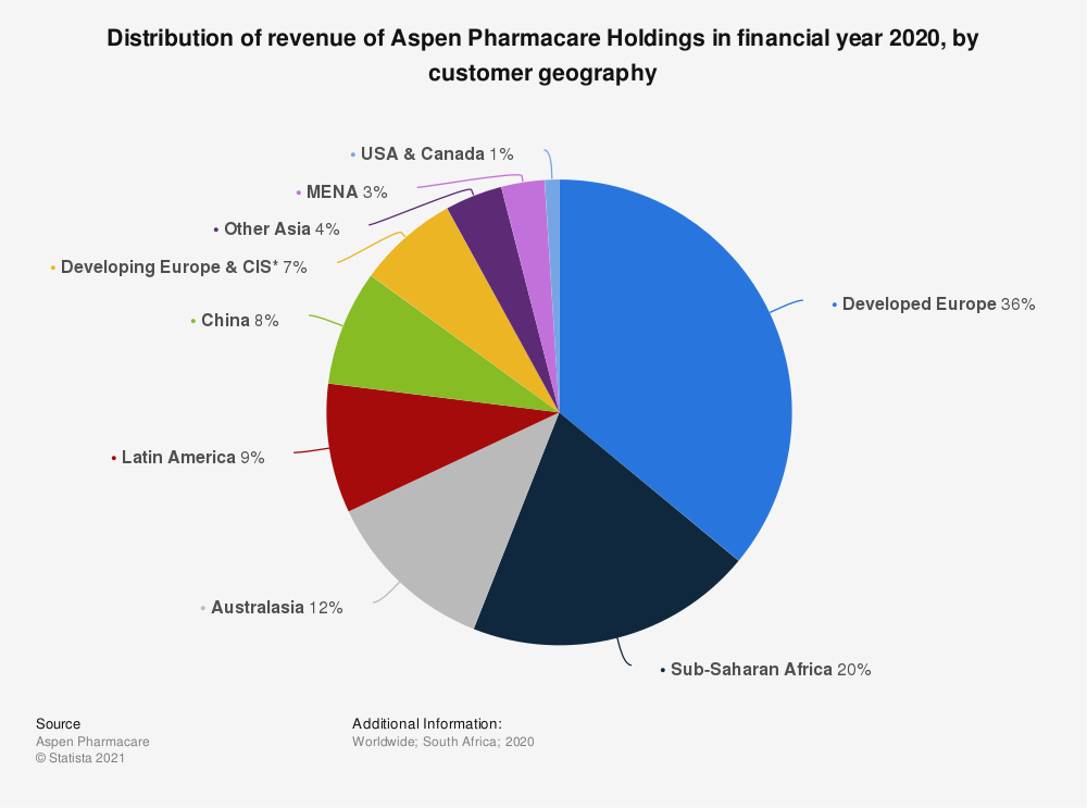 Statistic: Distribution of revenue of Aspen Pharmacare Holdings in financial year 2019, by customer geography | Statista