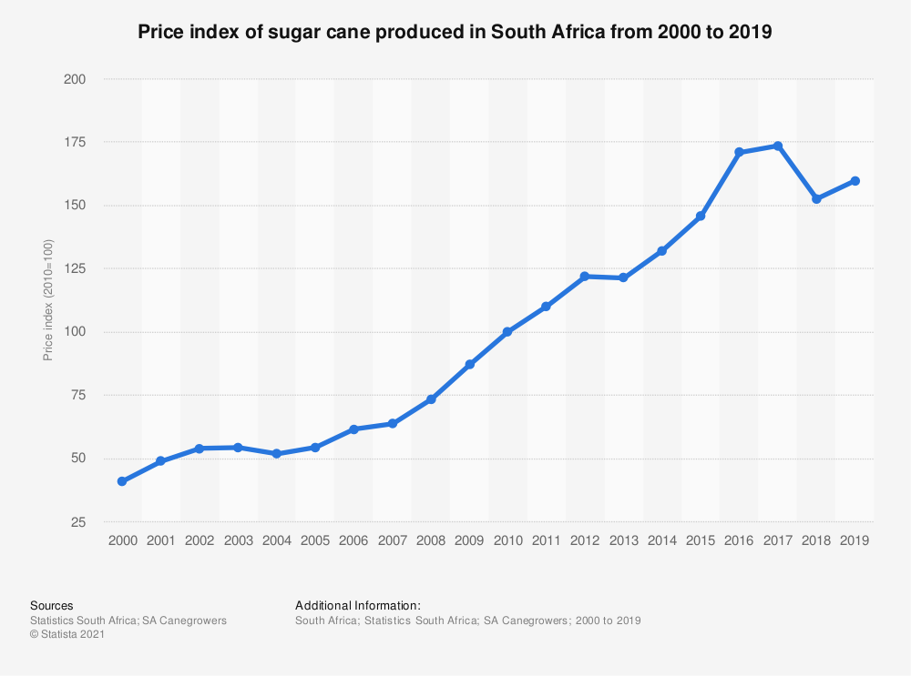 Statistic: Price index of sugar cane produced in South Africa from 2000 to 2019 | Statista