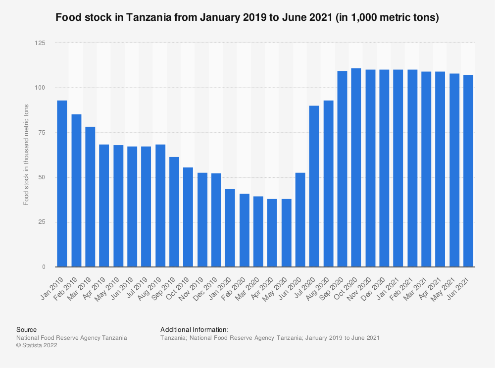 Statistic: Food stock in Tanzania from January 2019 to December 2020 (in 1,000 metric tons) | Statista