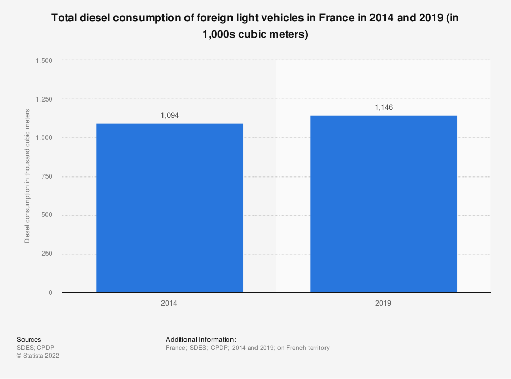 Statistic: Total diesel consumption of foreign light vehicles in France in 2014 and 2019 (in 1,000s cubic meters) | Statista