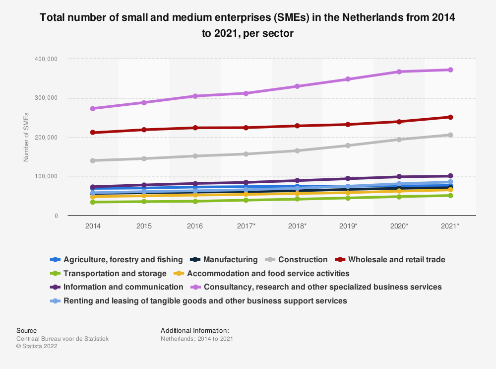 Statistic: Total number of small and medium enterprises (SMEs) in the Netherlands from 2014 to 2019, per sector | Statista