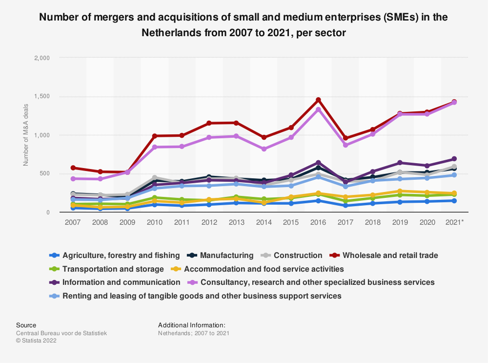 Statistic: Number of mergers and acquisitions of small and medium enterprises (SMEs) in the Netherlands from 2007 to 2019, per sector | Statista