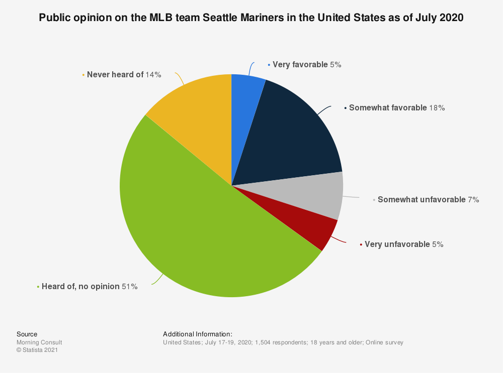 Statistic: Public opinion on the MLB team Seattle Mariners in the United States as of July 2020 | Statista