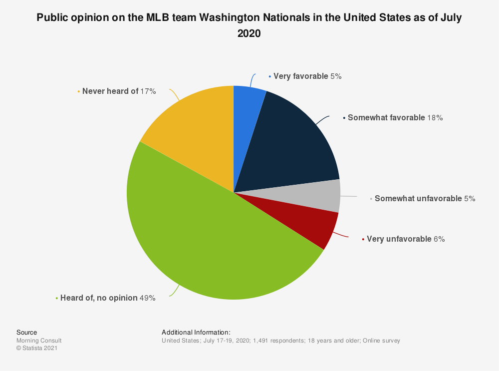 Statistic: Public opinion on the MLB team Washington Nationals in the United States as of July 2020 | Statista
