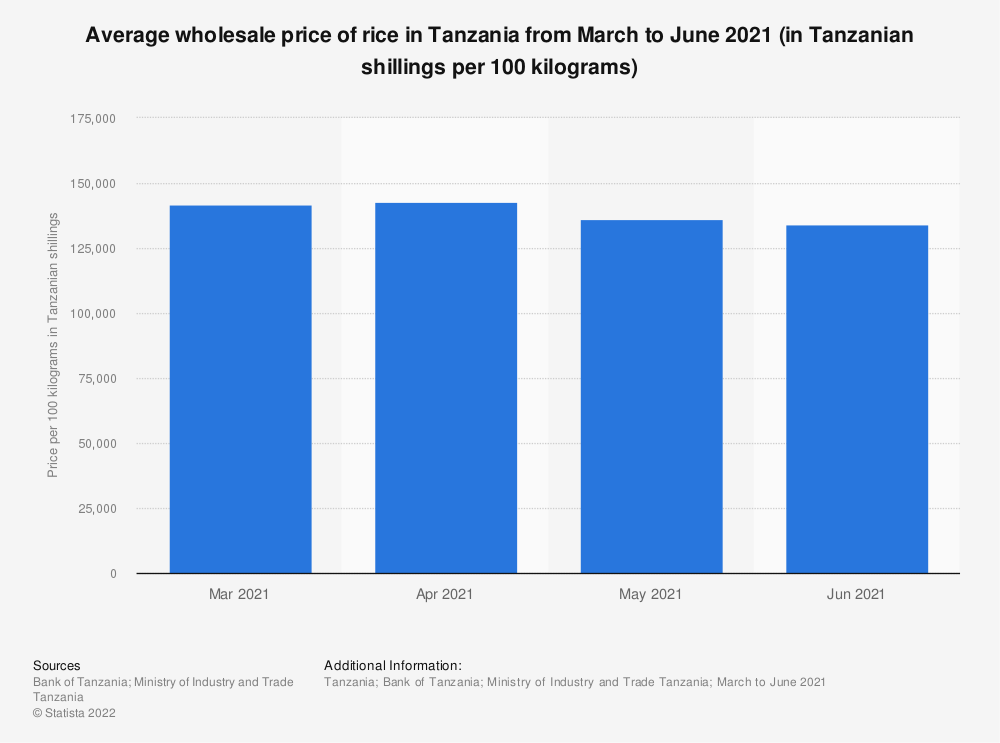 Statistic: Average wholesale price of rice in Tanzania from March to June 2021 (in Tanzanian shillings per 100 kilograms) | Statista