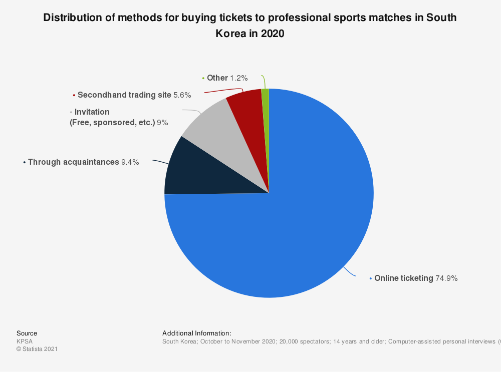 Statistic: Distribution of methods for buying tickets to professional sports matches in South Korea in 2019 | Statista
