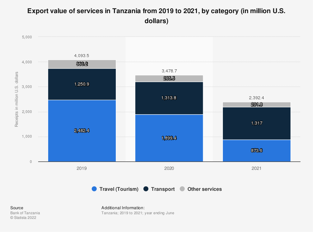 Statistic: Export value of services in Tanzania from 2018 to 2020, by category (in million U.S. dollars) | Statista