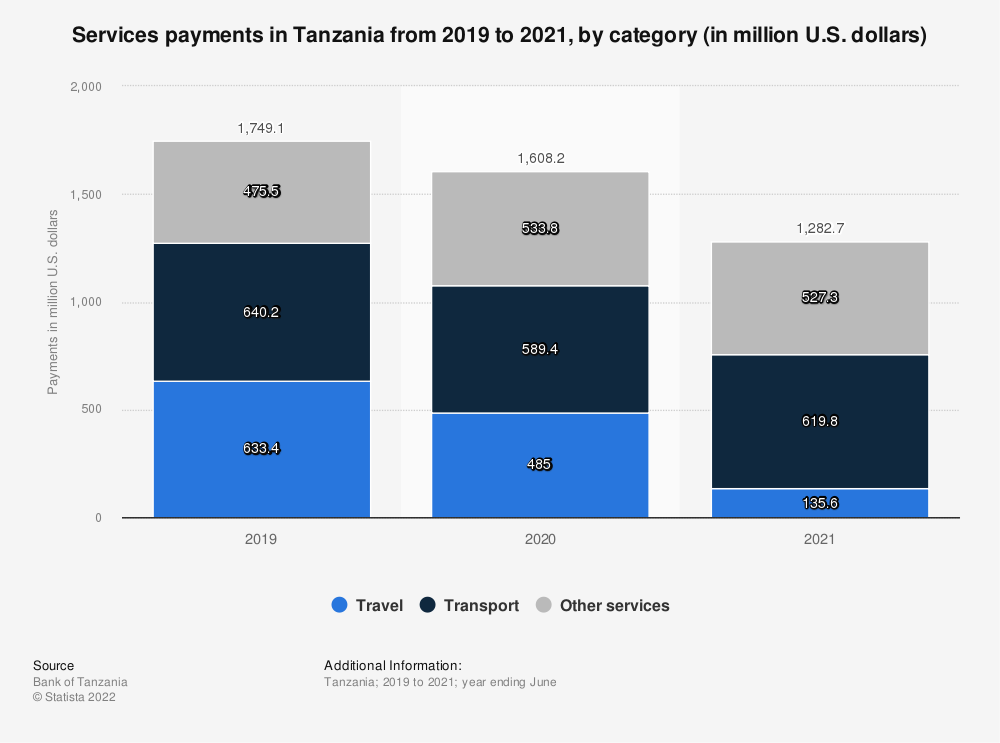 Statistic: Services payments in Tanzania from 2018 to 2020, by category (in million U.S. dollars) | Statista