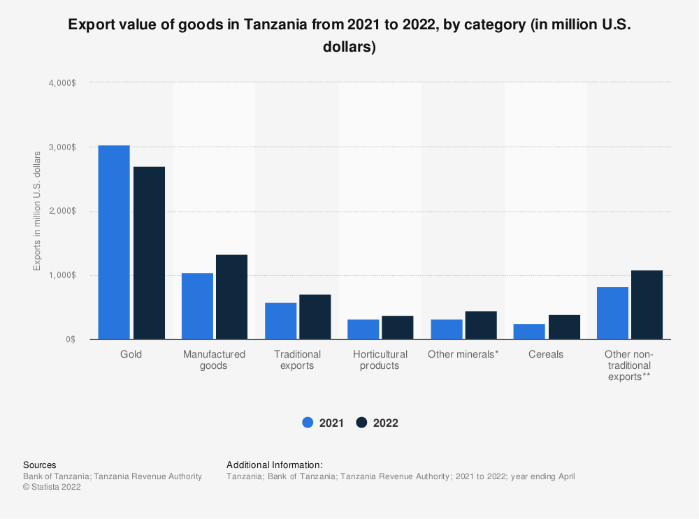 Statistic: Export value of goods in Tanzania from 2019 to 2021, by category (in million U.S. dollars)   Statista