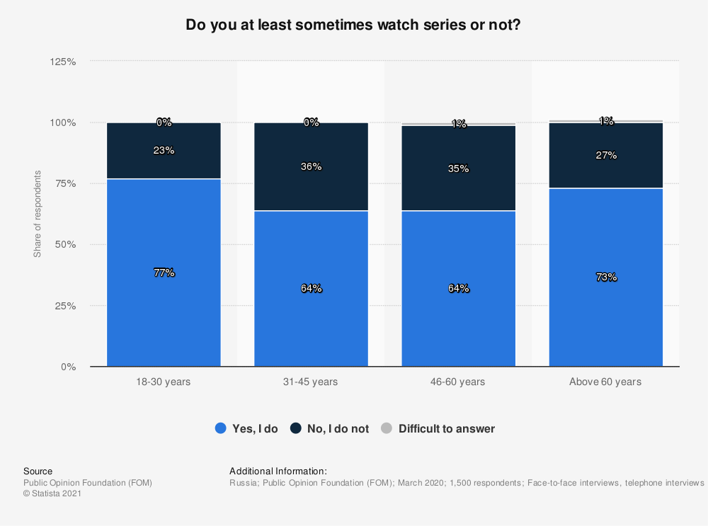 Statistic: Do you at least sometimes watch series or not?*   Statista