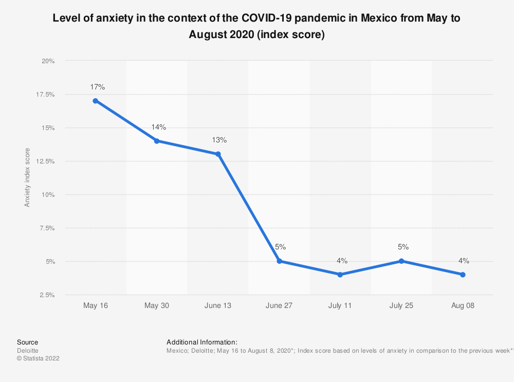 Statistic: Level of anxiety in the context of the COVID-19 pandemic in Mexico from May to August 2020 (index score) | Statista