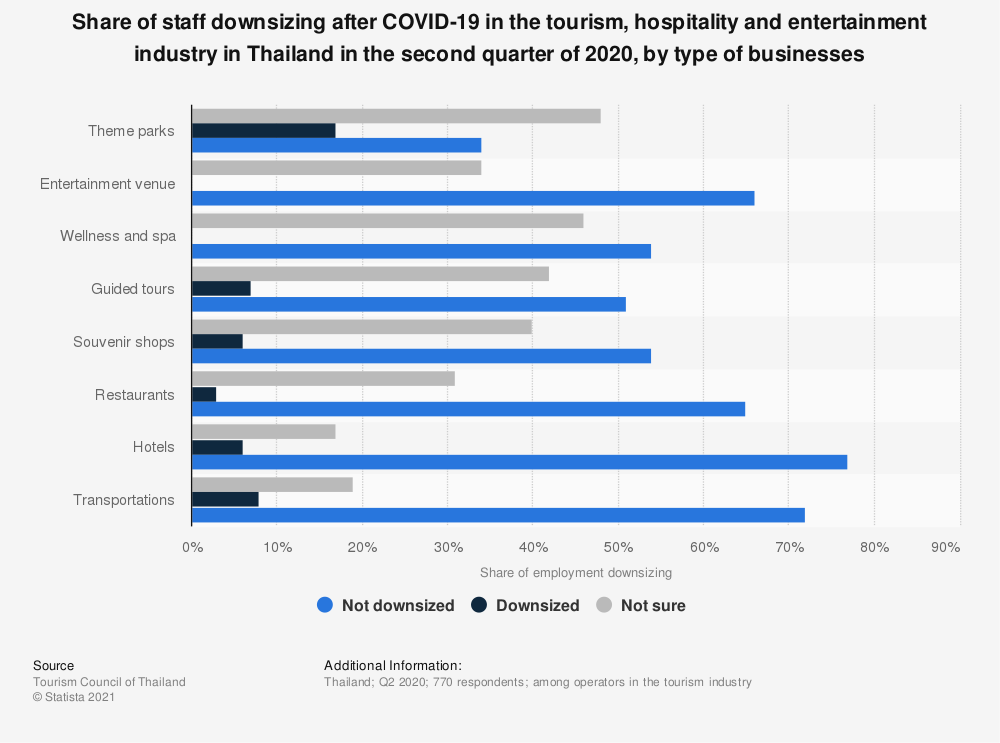 Statistic: Share of staff downsizing after COVID-19 in the tourism, hospitality and entertainment industry in Thailand in the second quarter of 2020, by type of businesses   Statista