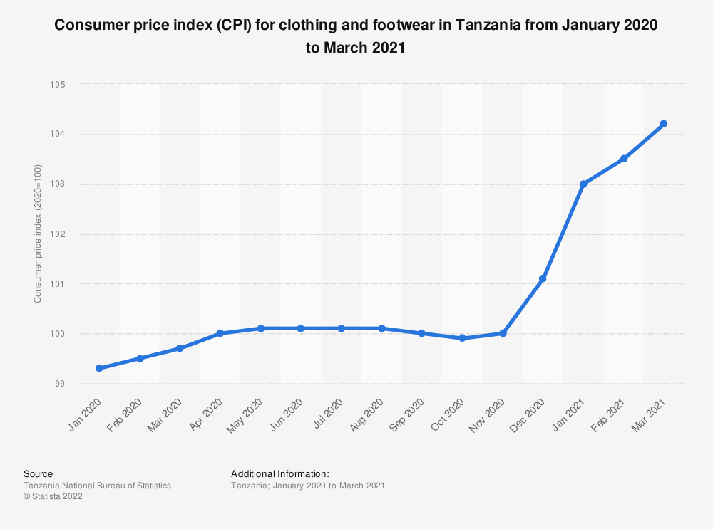 Statistic: Consumer price index (CPI) for clothing and footwear in Tanzania from January 2020 to March 2021   Statista