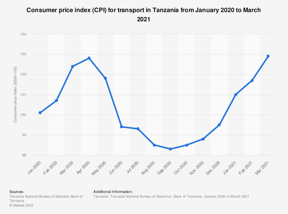 Statistic: Consumer price index (CPI) for transport in Tanzania from January 2020 to March 2021   Statista