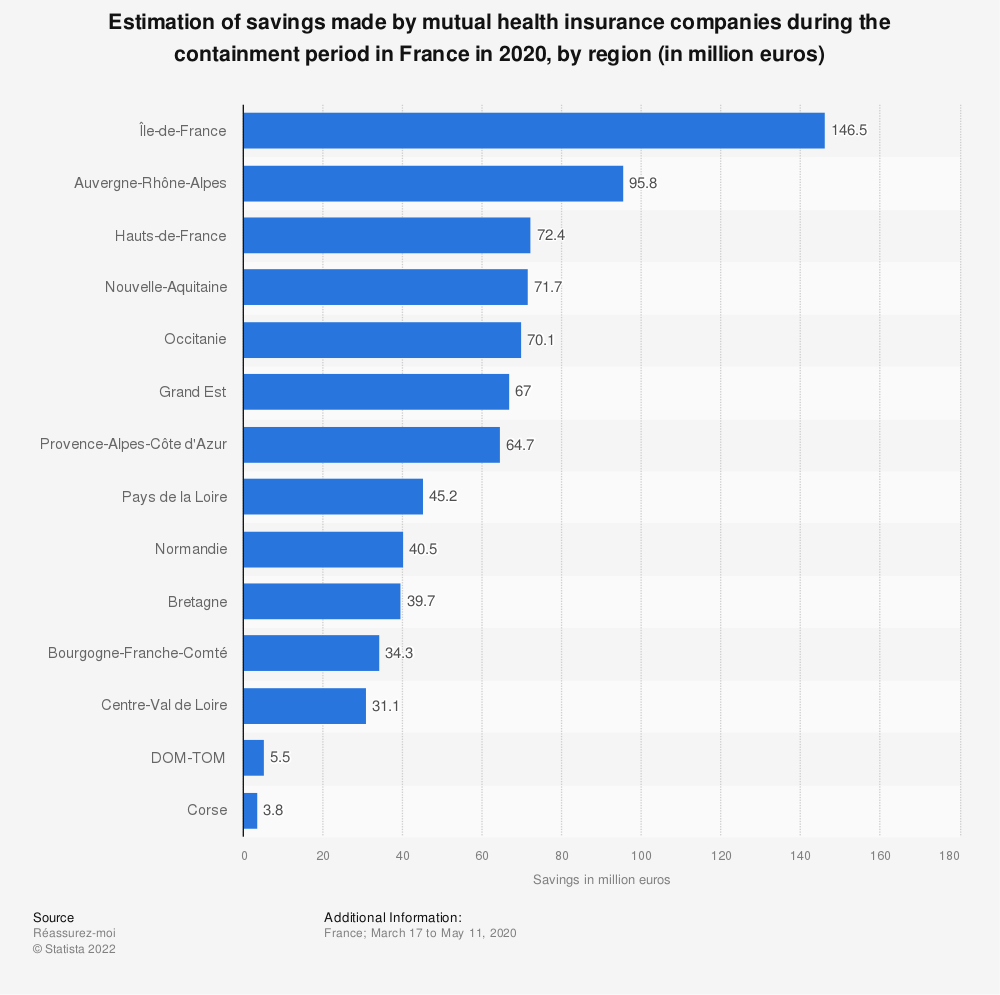 Statistic: Estimation of savings made by mutual health insurance companies during the containment period in France in 2020, by region (in million euros) | Statista