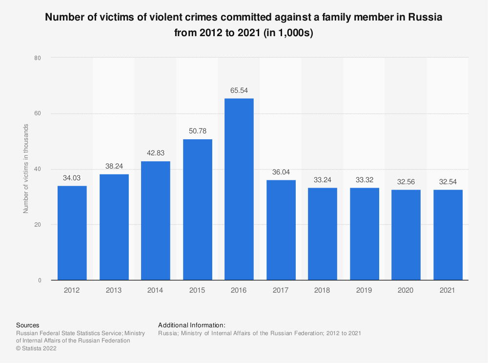 Statistic: Number of victims of violent crimes committed against a family member in Russia from 2012 to 2019 (in 1,000s) | Statista